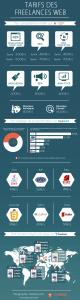 Infographie tarifs freelance web