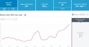 "Aperçu ""seo benchmark"" de jeromeweb.net sur insight yooda"